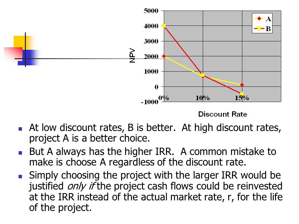 At low discount rates, B is better
