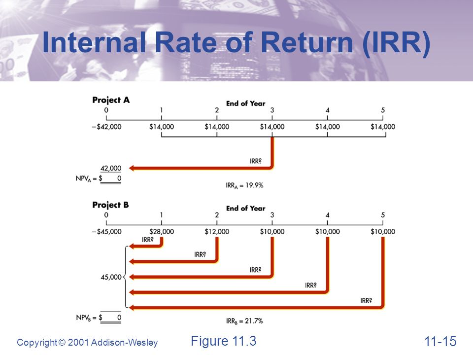 Comparing NPV and IRR Net Present Value Profile
