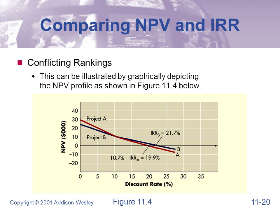 Comparing NPV and IRR Which Approach is Better