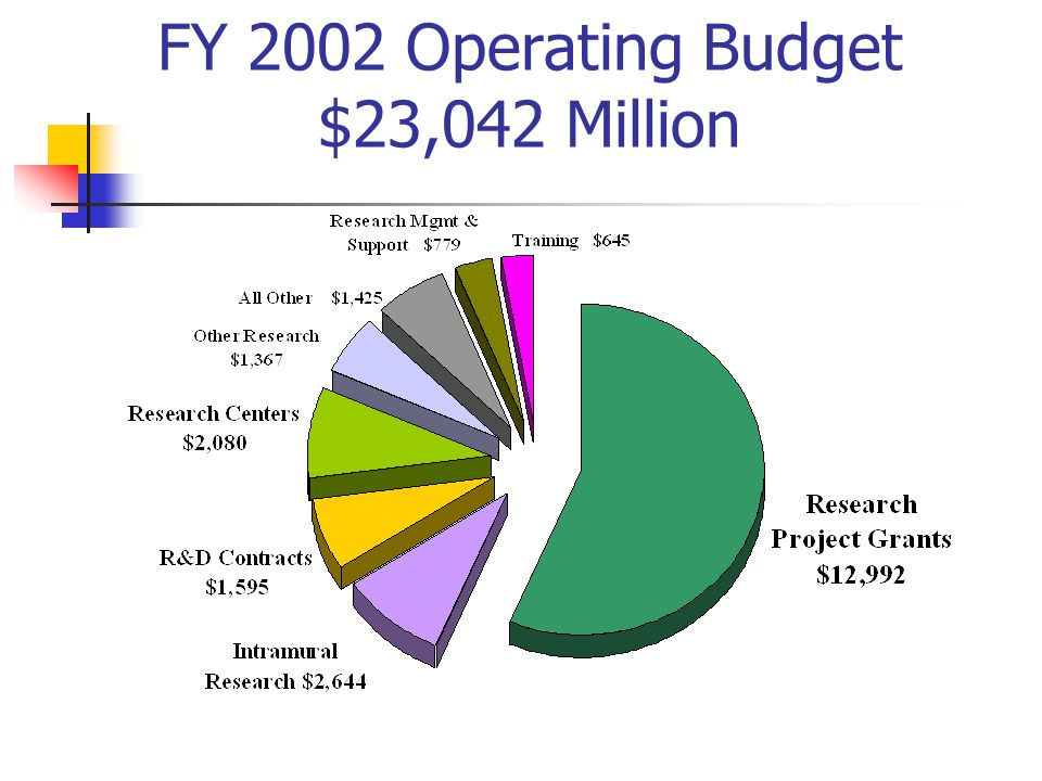 FY 2002 Operating Budget $23,042 Million