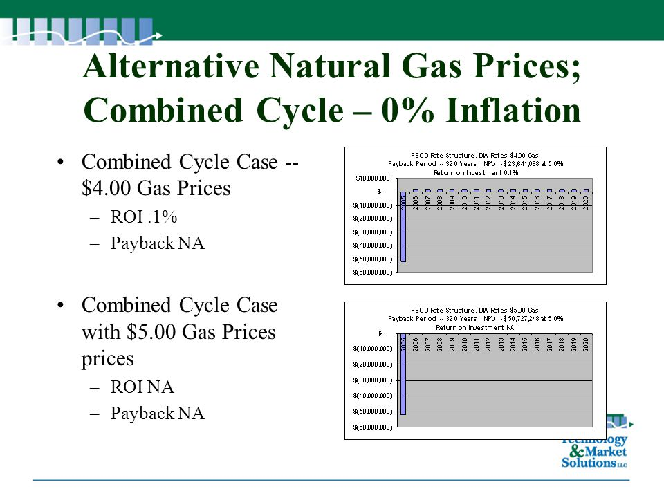 Alternative Natural Gas Prices; Combined Cycle – 0% Inflation