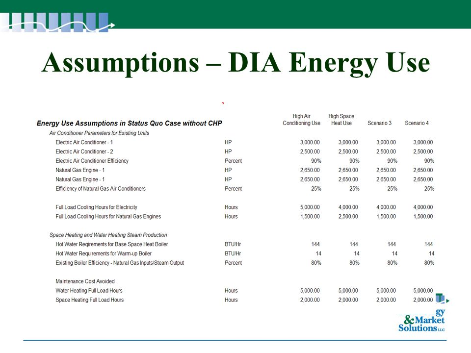 Assumptions – DIA Energy Use