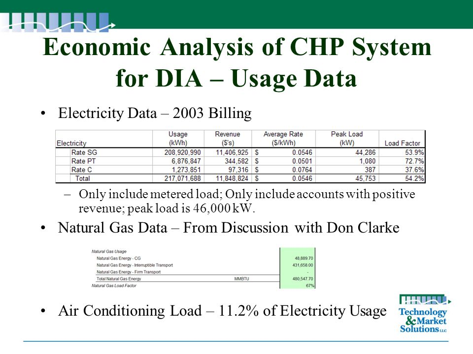Economic Analysis of CHP System for DIA – Usage Data