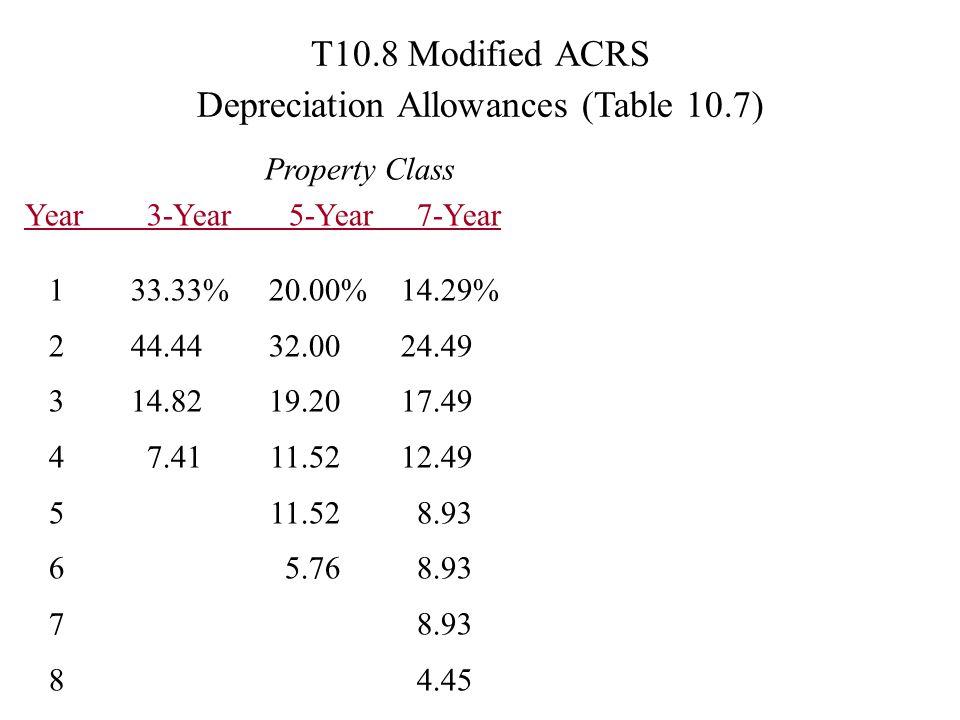 T10.8 Modified ACRS Depreciation Allowances (Table 10.7)