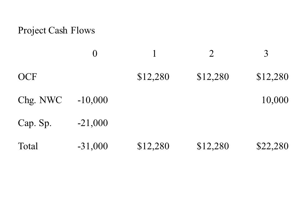 Project Cash Flows 0 1 2 3. OCF $12,280 $12,280 $12,280. Chg. NWC -10,000 10,000.