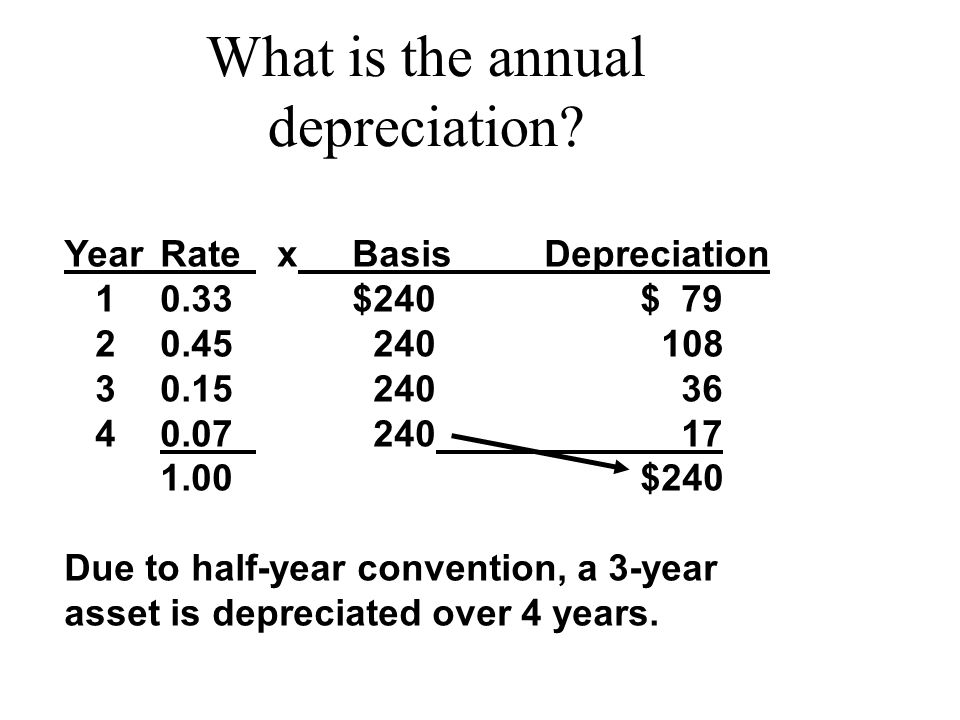 What is the annual depreciation