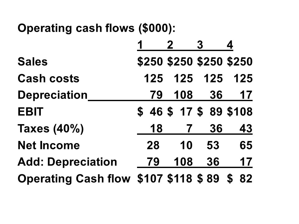 Operating cash flows ($000): 1 2 3 4 Sales $250 $250 $250 $250