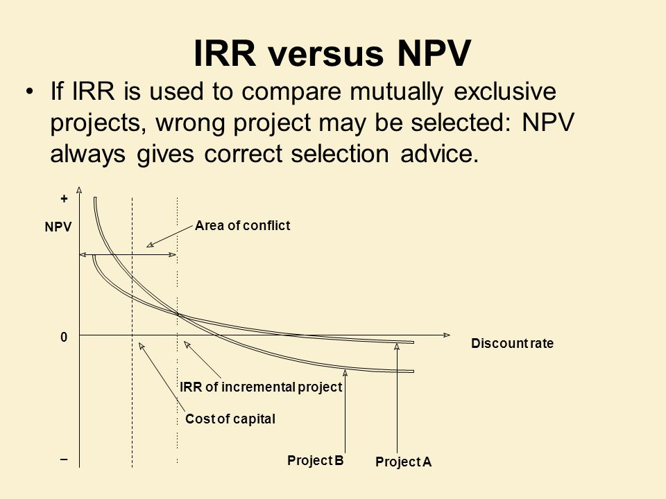how to find npv of a project