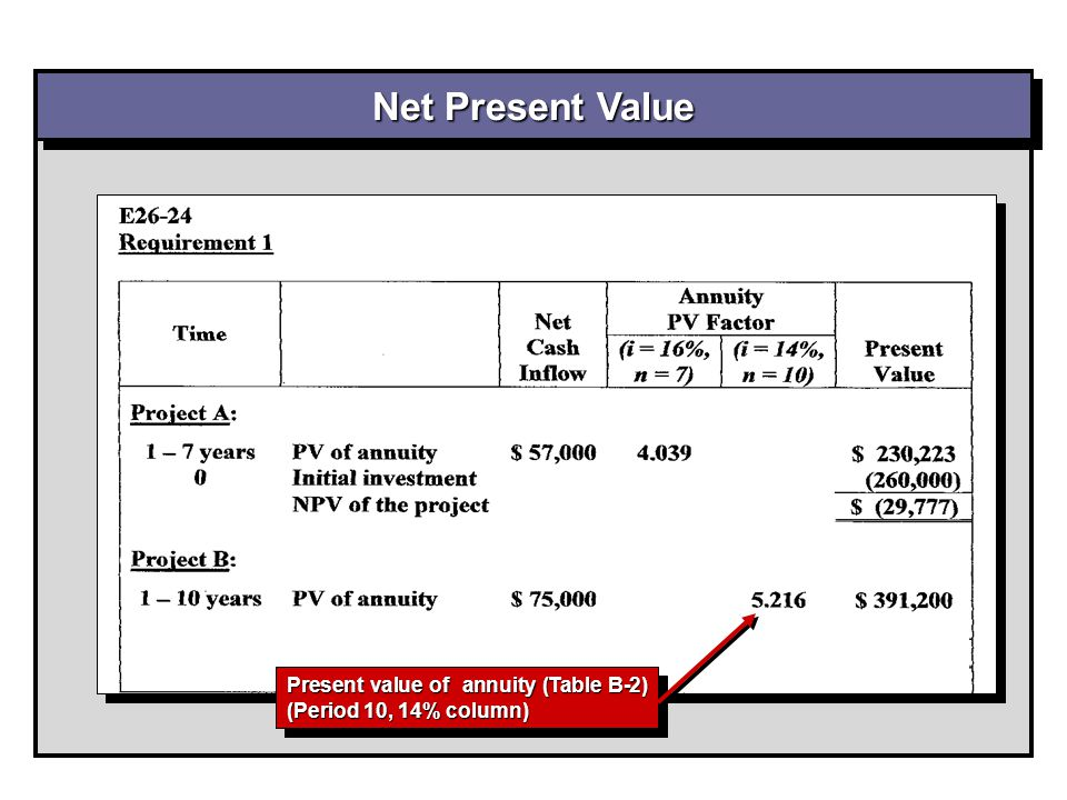 Net Present Value Present value of annuity (Table B-2) (Period 10, 14% column)