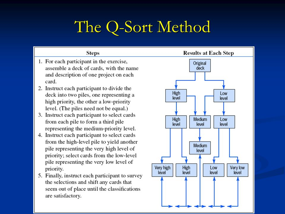 The Q-Sort Method