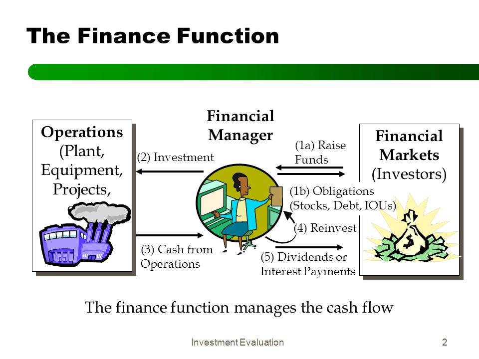 The Finance Function Financial Manager Operations Financial Markets