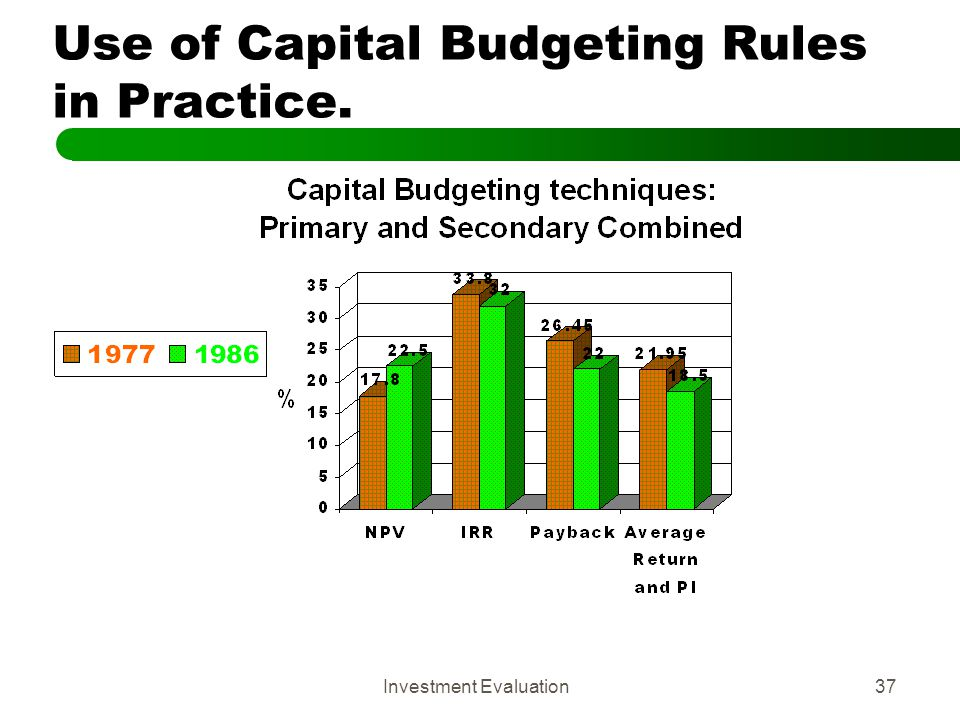 Use of Capital Budgeting Rules in Practice.