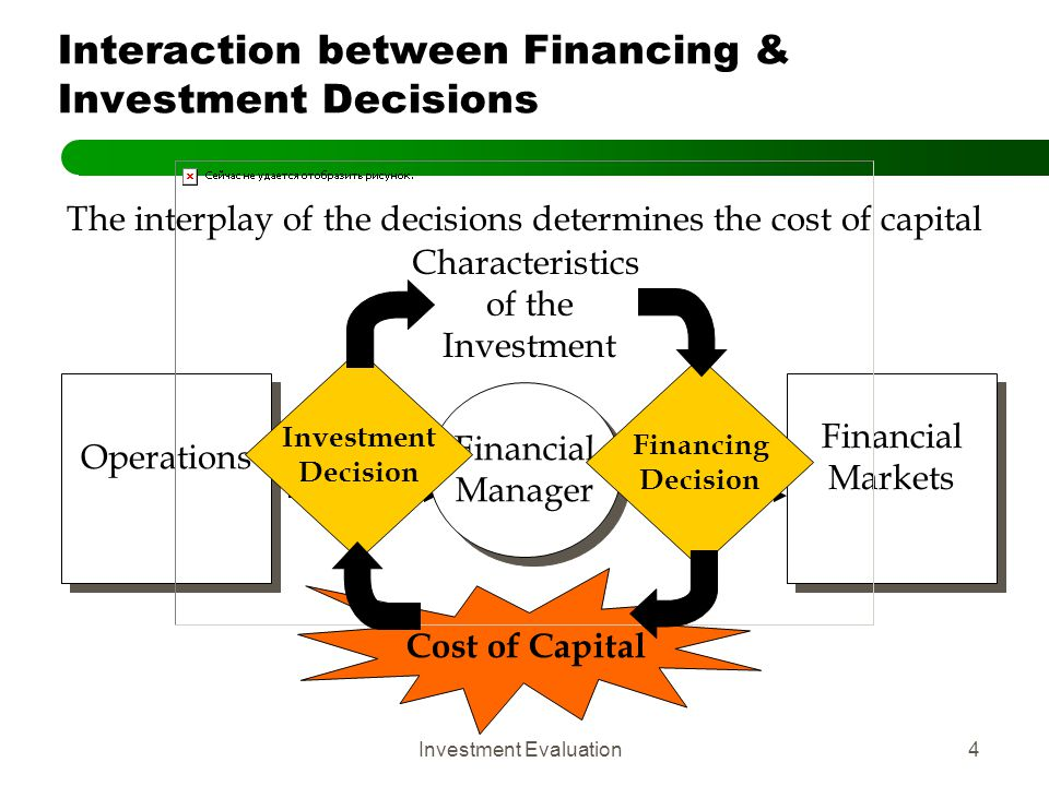 Interaction between Financing & Investment Decisions