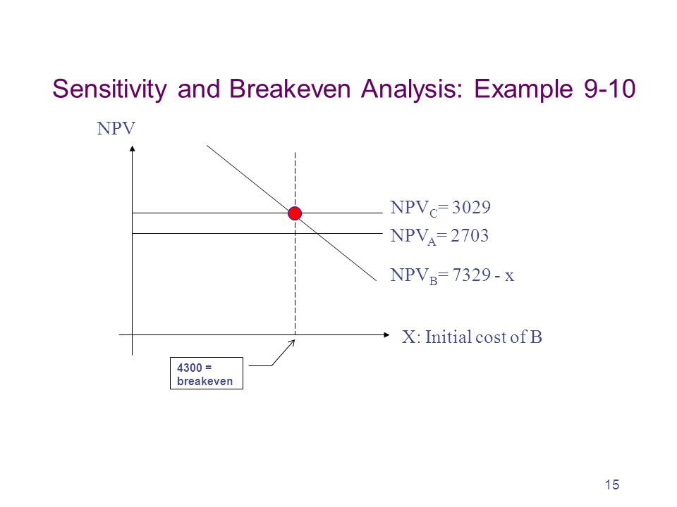Sensitivity and Breakeven Analysis: Example 9-10