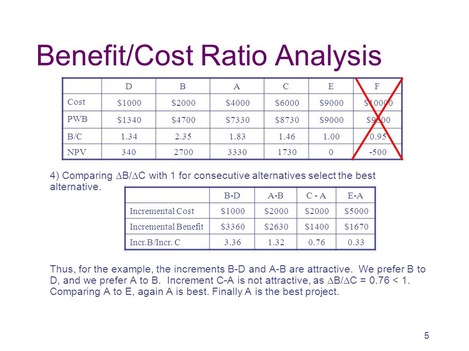 Benefit/Cost Ratio Analysis