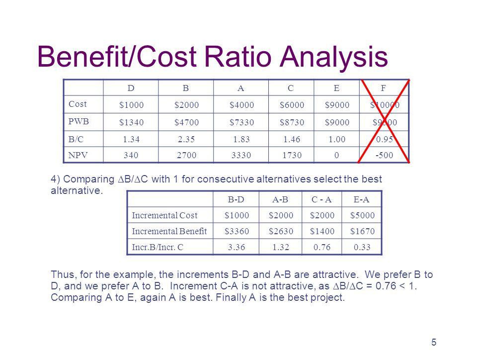 Benefit/Cost Ratio Analysis