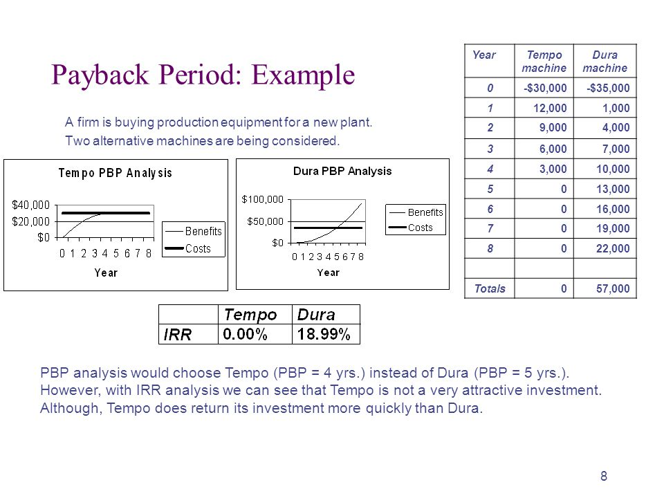 Payback Period: Example