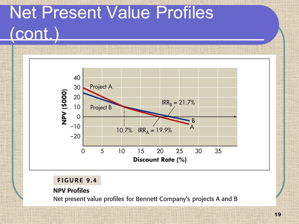 Net Present Value Profiles (cont.)