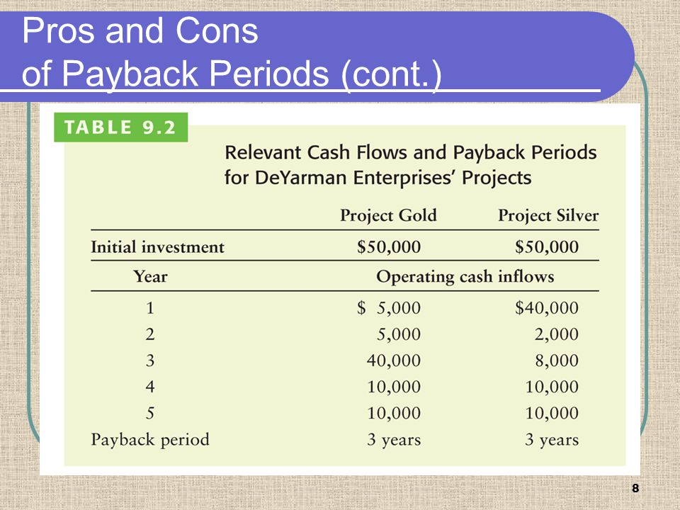 Pros and Cons of Payback Periods (cont.)