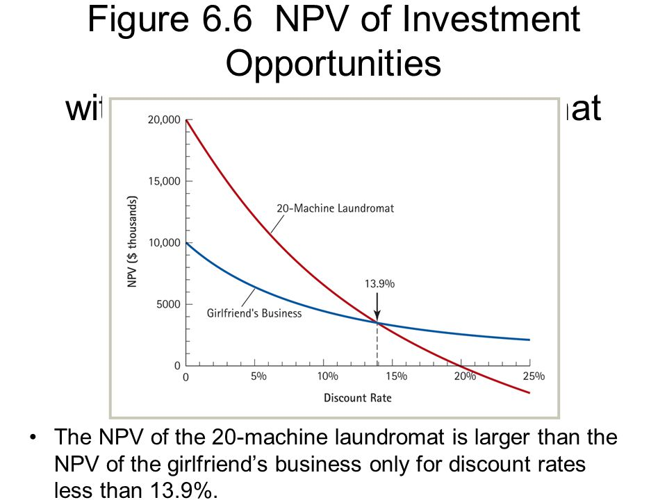 Figure 6.6 NPV of Investment Opportunities with the 20-Machine Laundromat