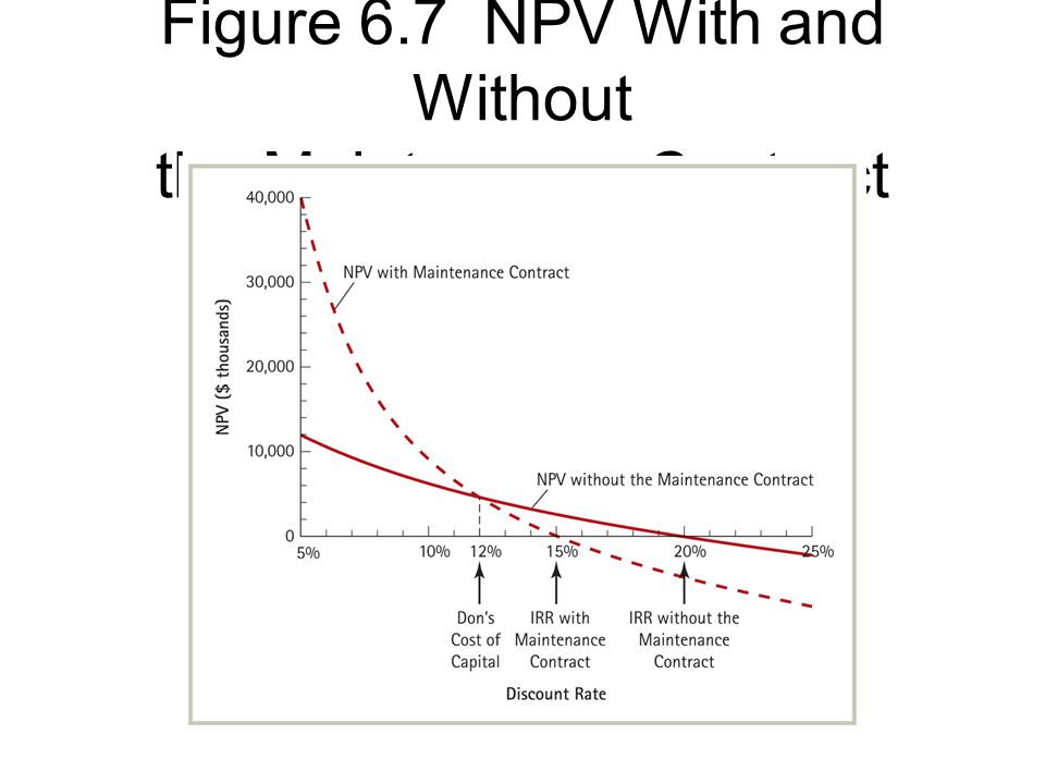 Figure 6.7 NPV With and Without the Maintenance Contract