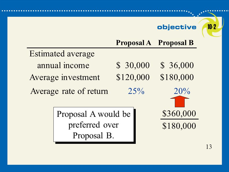 Proposal A would be preferred over Proposal B.