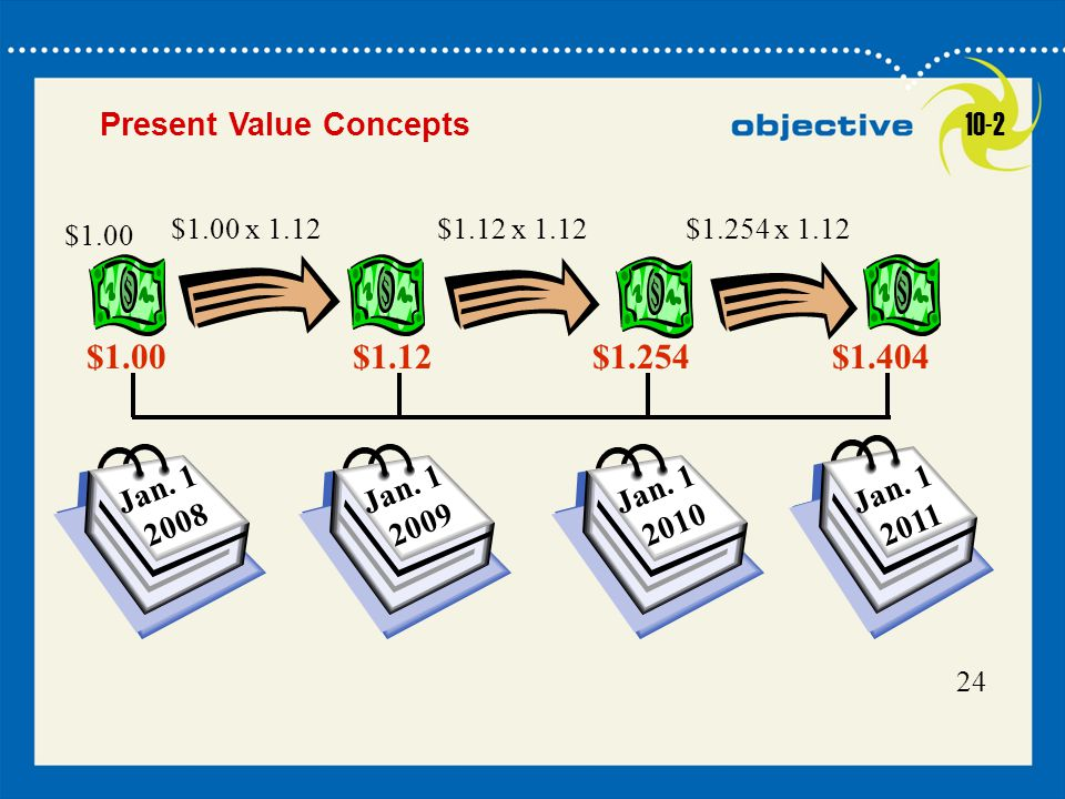 $1.12 $1.254 $1.404 Present Value Concepts 10-2 Jan. 1 2008 Jan. 1