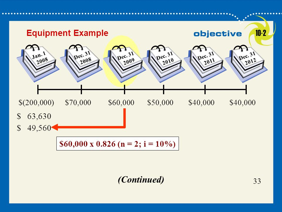 (Continued) Equipment Example 10-2 $60,000 x 0.826 (n = 2; i = 10%)