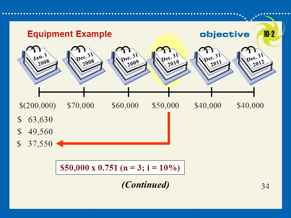 (Continued) Equipment Example 10-2 $50,000 x 0.751 (n = 3; i = 10%)