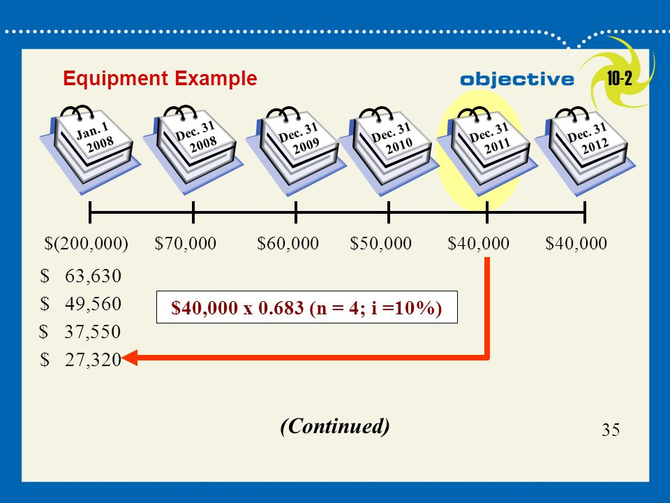 (Continued) Equipment Example 10-2 $40,000 x 0.683 (n = 4; i =10%)