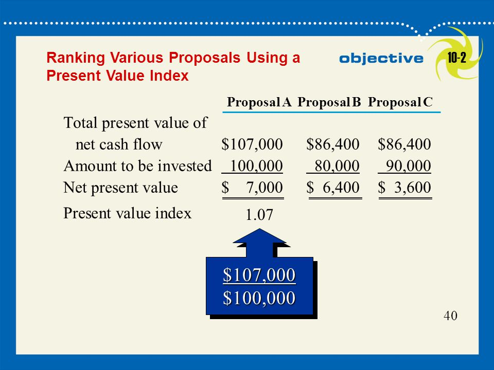 Ranking Various Proposals Using a Present Value Index 10-2. Proposal A Proposal B Proposal C.