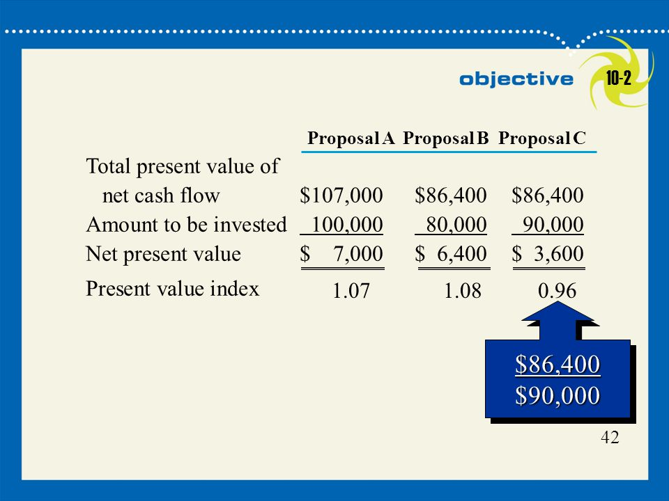 10-2 Proposal A Proposal B Proposal C. Total present value of net cash flow $107,000 $86,400 $86,400.
