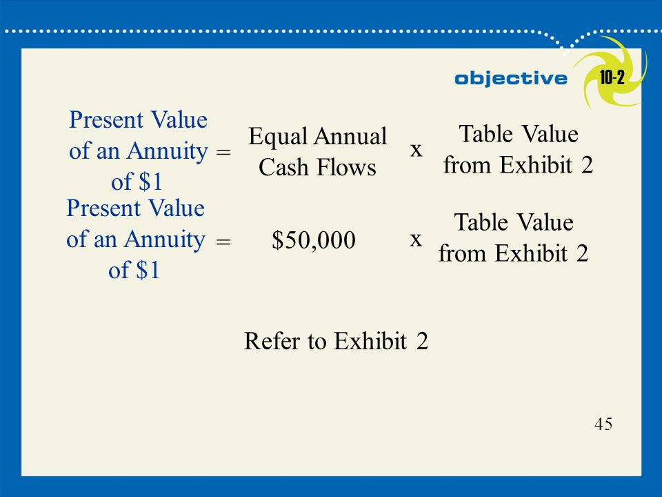 Present Value of an Annuity of $1 = Equal Annual Cash Flows x