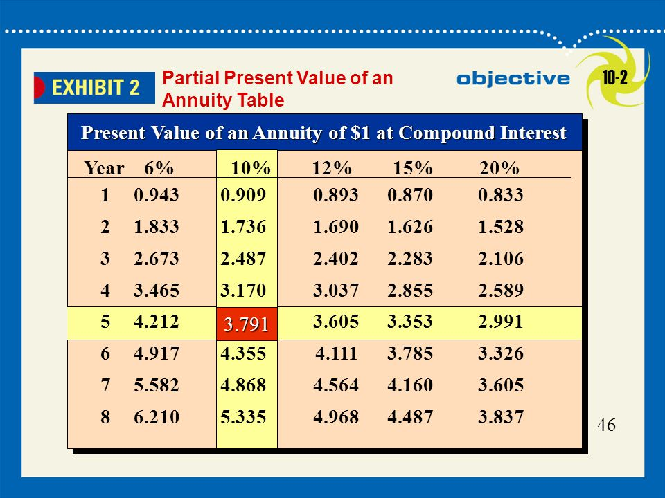 Present Value of an Annuity of $1 at Compound Interest