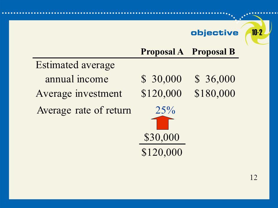 Estimated average annual income $ 30,000 $ 36,000