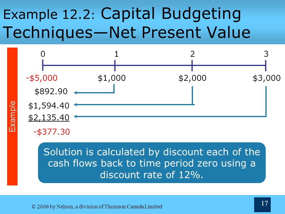 Example 12.2: Capital Budgeting Techniques—Net Present Value