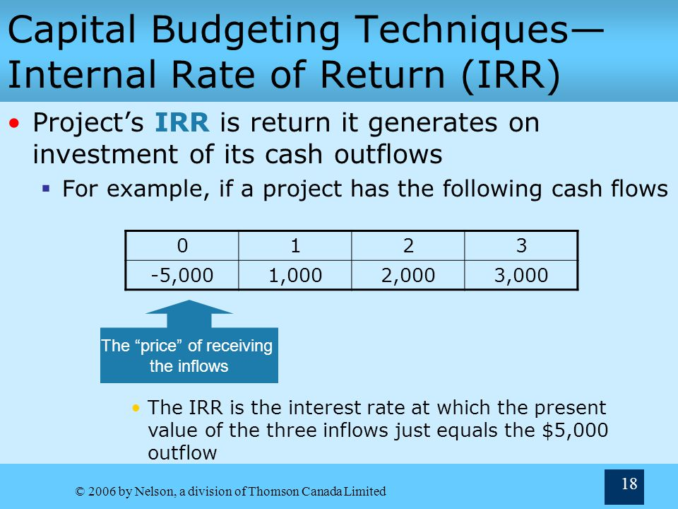 Capital Budgeting Techniques—Internal Rate of Return (IRR)