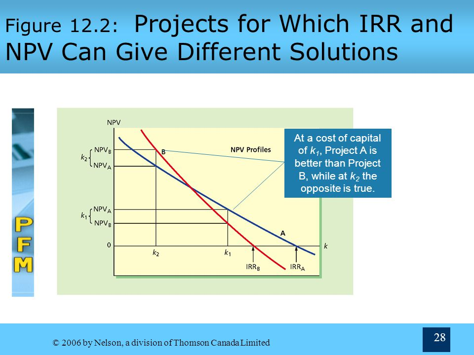 Figure 12.2: Projects for Which IRR and NPV Can Give Different Solutions