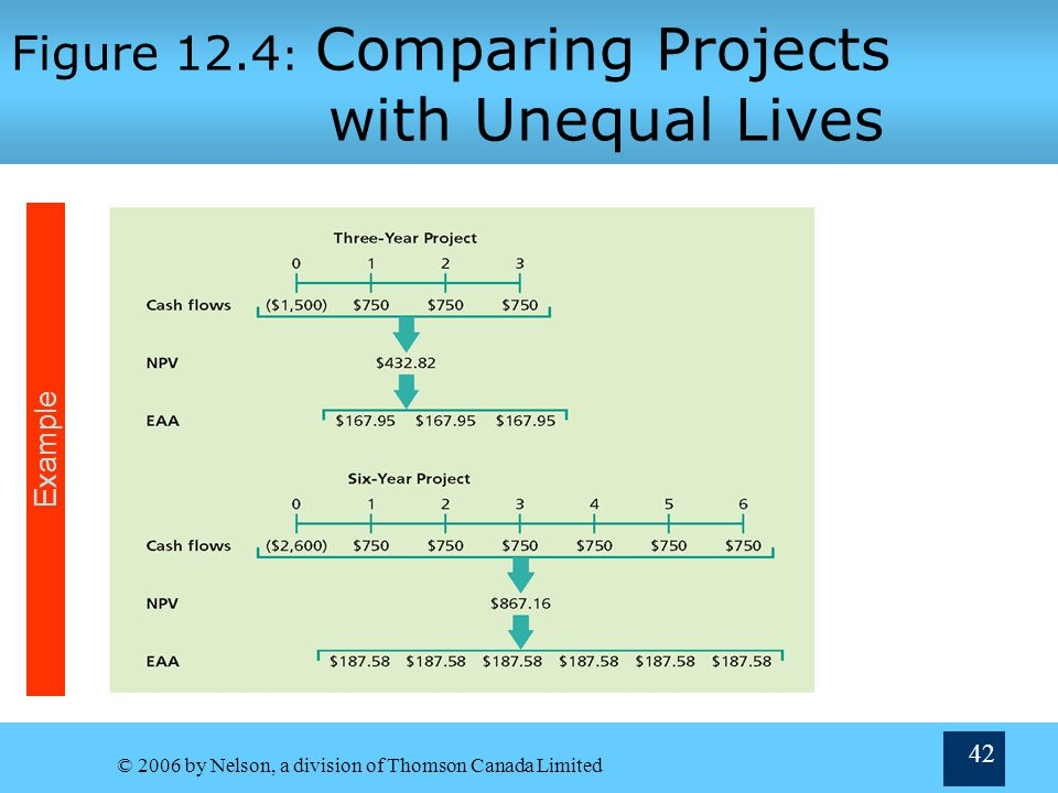 Figure 12.4: Comparing Projects with Unequal Lives