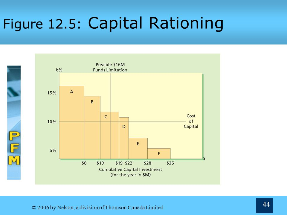 Figure 12.5: Capital Rationing