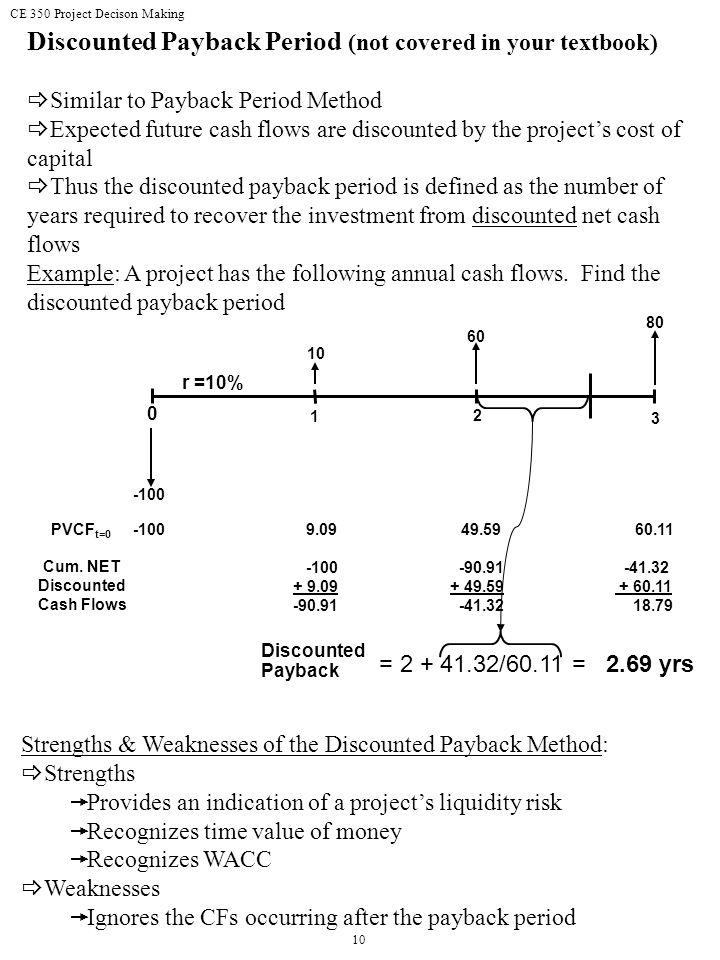 Cum. NET Discounted Cash Flows