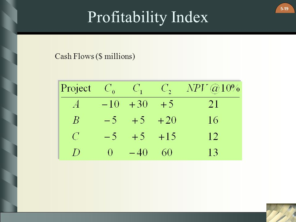 Profitability Index Cash Flows ($ millions)