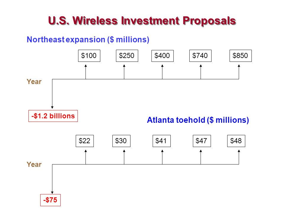 U.S. Wireless Investment Proposals