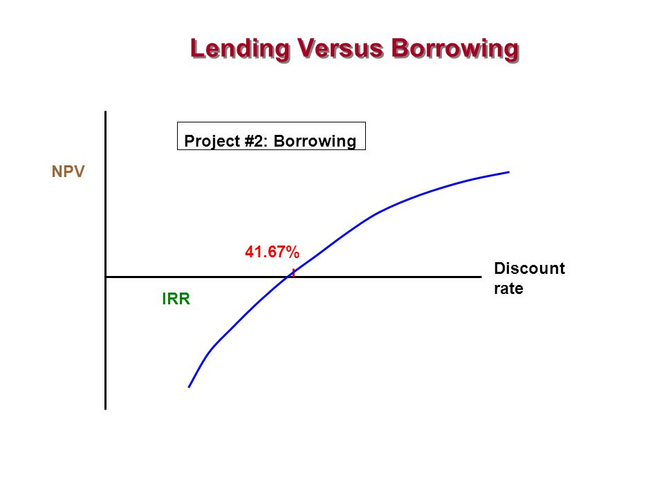 Lending Versus Borrowing