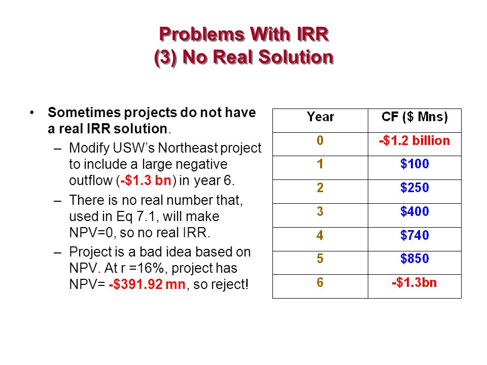 Problems With IRR (3) No Real Solution