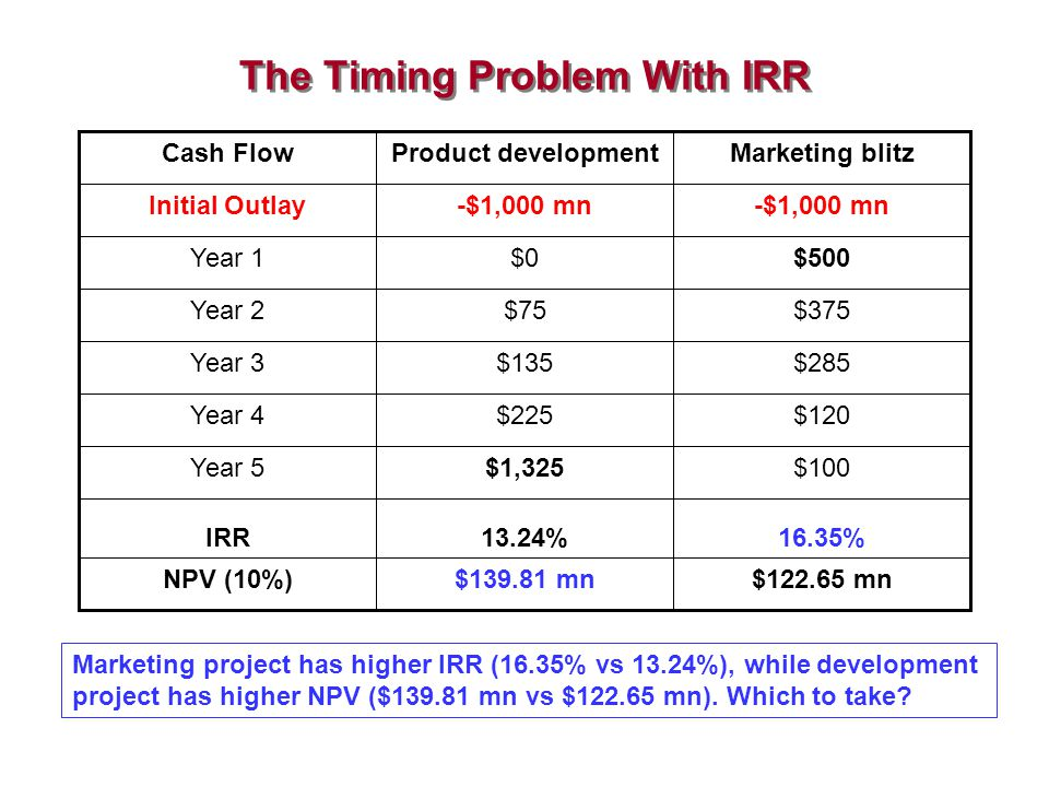 The Timing Problem With IRR