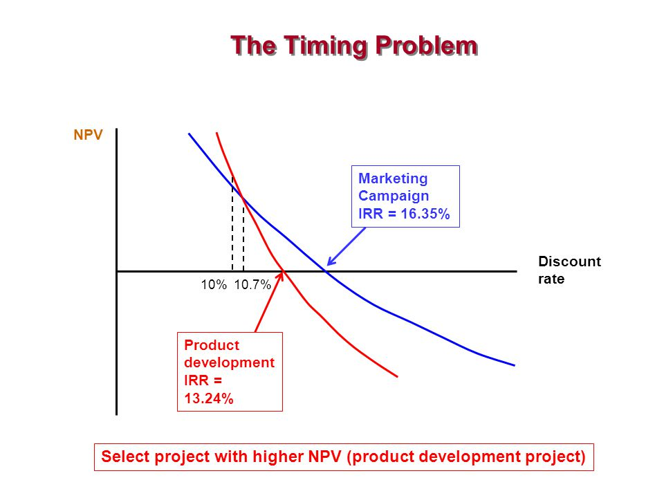 The Timing Problem NPV. Marketing Campaign. IRR = 16.35% Discount rate. 10% 10.7% Product development.
