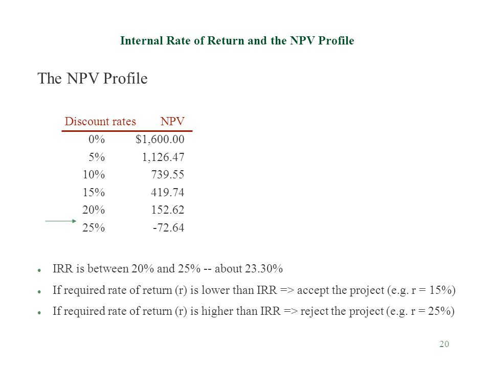 Internal Rate of Return and the NPV Profile