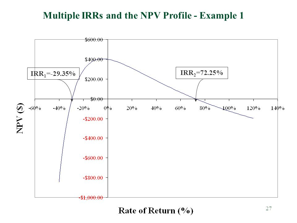 Multiple IRRs and the NPV Profile - Example 1