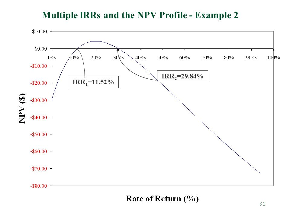 Multiple IRRs and the NPV Profile - Example 2